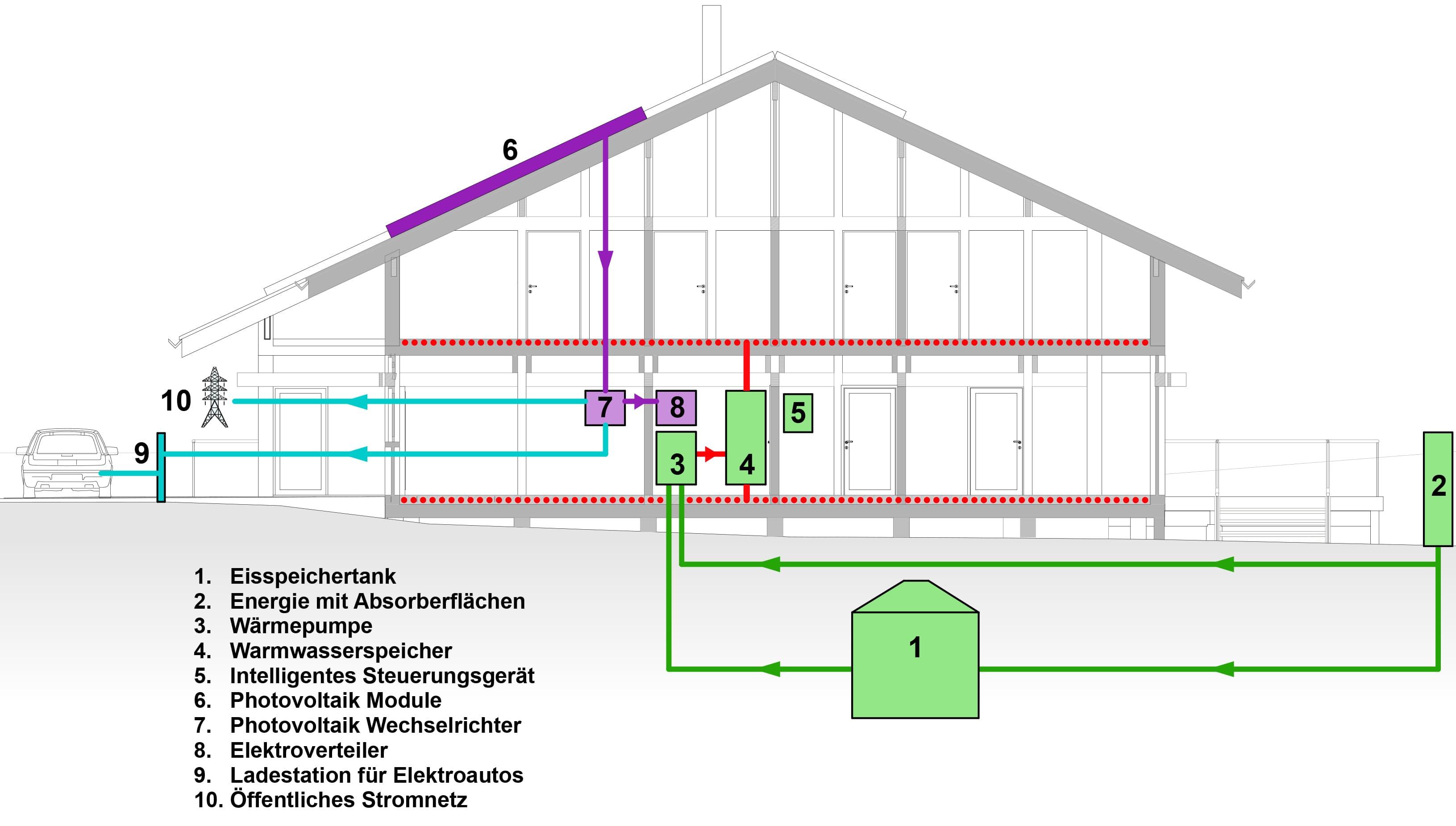 Nett Hausschaltplan Für Wechselrichter Fotos - Elektrische ...
