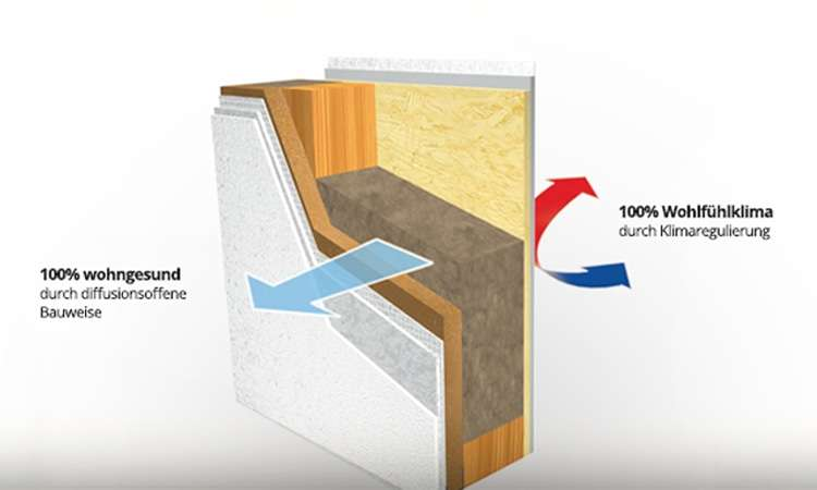 Die Climatic-Wand ist für sämtliche Förderprogramme geeignet. Dank Ihrer ausgezeichneten Dämmeigenschaften sorgt sie für einen extrem geringen Energiebedarf.